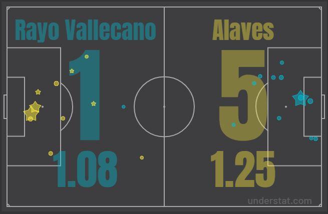 Rayo Vallecano v Deportivo Alaves